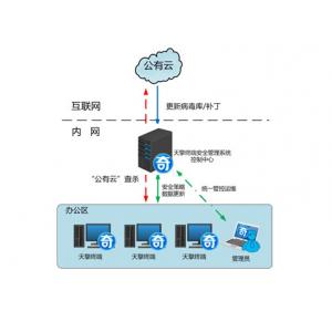 天擎企业安全服务器端管理系统